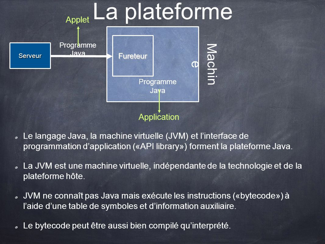 Machin e La plateforme Fureteur Programme Java Serveur Applet Application Le langage Java, la machine virtuelle (JVM) et linterface de programmation dapplication («API library») forment la plateforme Java.