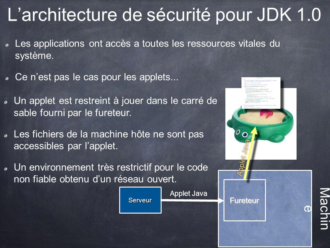 Larchitecture de sécurité pour JDK 1.0 Les applications ont accès a toutes les ressources vitales du système. Ce nest pas le cas pour les applets... M