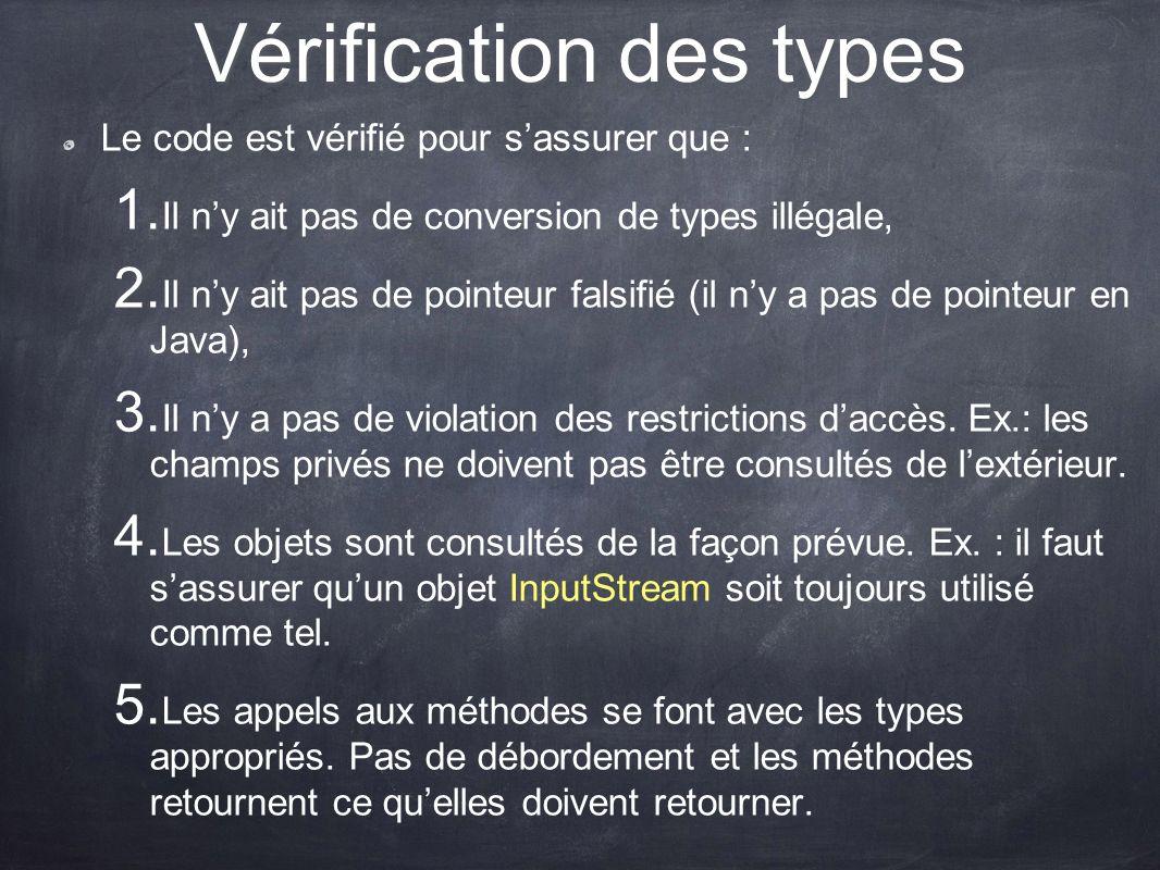 Vérification des types Le code est vérifié pour sassurer que : 1. Il ny ait pas de conversion de types illégale, 2. Il ny ait pas de pointeur falsifié