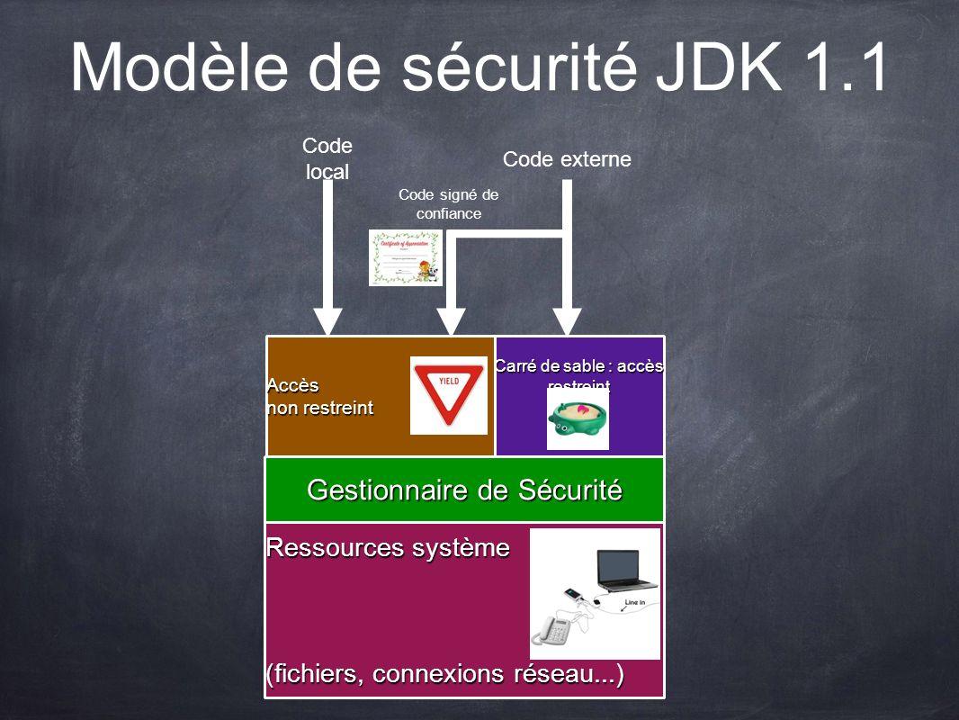 Modèle de sécurité JDK 1.1 Ressources système (fichiers, connexions réseau...) Gestionnaire de Sécurité Carré de sable : accès restreint Accès non res