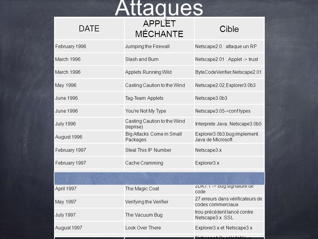 Attaques DATE APPLET MÉCHANTE Cible February 1996Jumping the FirewallNetscape2.0 : attaque un RP March 1996Slash and BurnNetscape2.01 : Applet -> trust March 1996Applets Running WildByteCodeVerifier,Netscape2.01 May 1996Casting Caution to the WindNetscape2.02,Explorer3.0b3 June 1996Tag-Team AppletsNetscape3.0b3 June 1996You re Not My TypeNetscape3.05->conf types July 1996 Casting Caution to the Wind (reprise) Interprete Java, Netscape3.0b5 August 1996 Big Attacks Come in Small Packages Explorer3.0b3,bug implement.