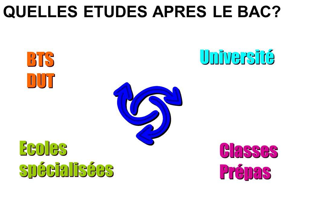 Classes Prépas Université QUELLES ETUDES APRES LE BAC? BTS DUT BTS DUT Ecoles spécialisées