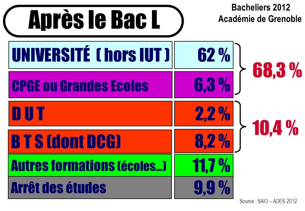 Bacheliers 2012 Académie de Grenoble Après le Bac L UNIVERSITÉ ( hors IUT ) 62 % CPGE ou Grandes Ecoles D U T B T S (dont DCG) 6,3 % 2,2 % 8,2 % 68,3