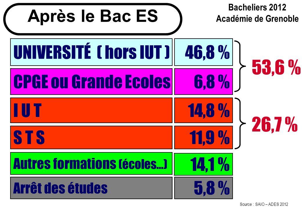 Après le Bac ES UNIVERSITÉ ( hors IUT ) 46,8 % CPGE ou Grande Ecoles I U T S T S 6,8 % 14,8 % 11,9 % 53,6 % 26,7 % Autres formations (écoles…) 14,1 %