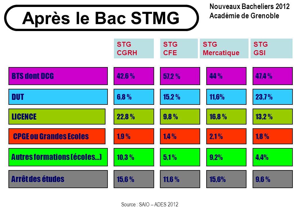 Après le Bac STMG Nouveaux Bacheliers 2012 Académie de Grenoble BTS dont DCG 42,6 % DUT LICENCE CPGE ou Grandes Ecoles 6,8 % 22,8 % 1,9 % Autres formations (écoles…) 10,3 % Source : SAIO – ADES 2012 57,2 % 15,2 % 9,8 % 1,4 % 5,1 % 44 % 11,6% 16,8 % 2,1 % 9,2% STG CGRH STG CFE STG Mercatique 47,4 % 23,7 % 13,2 % 1,8 % 4,4% STG GSI Arrêt des études 15,6 % 11,6 % 15,6% 9,6 %