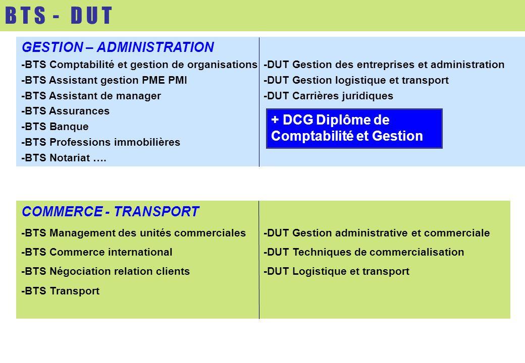 GESTION – ADMINISTRATION -BTS Comptabilité et gestion de organisations-DUT Gestion des entreprises et administration -BTS Assistant gestion PME PMI -D