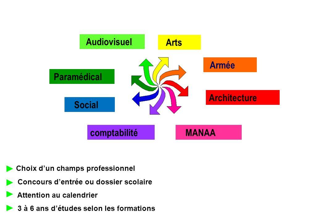 Choix dun champs professionnel Concours dentrée ou dossier scolaire Attention au calendrier 3 à 6 ans détudes selon les formations Paramédical Social Armée Arts Architecture MANAAcomptabilité Audiovisuel