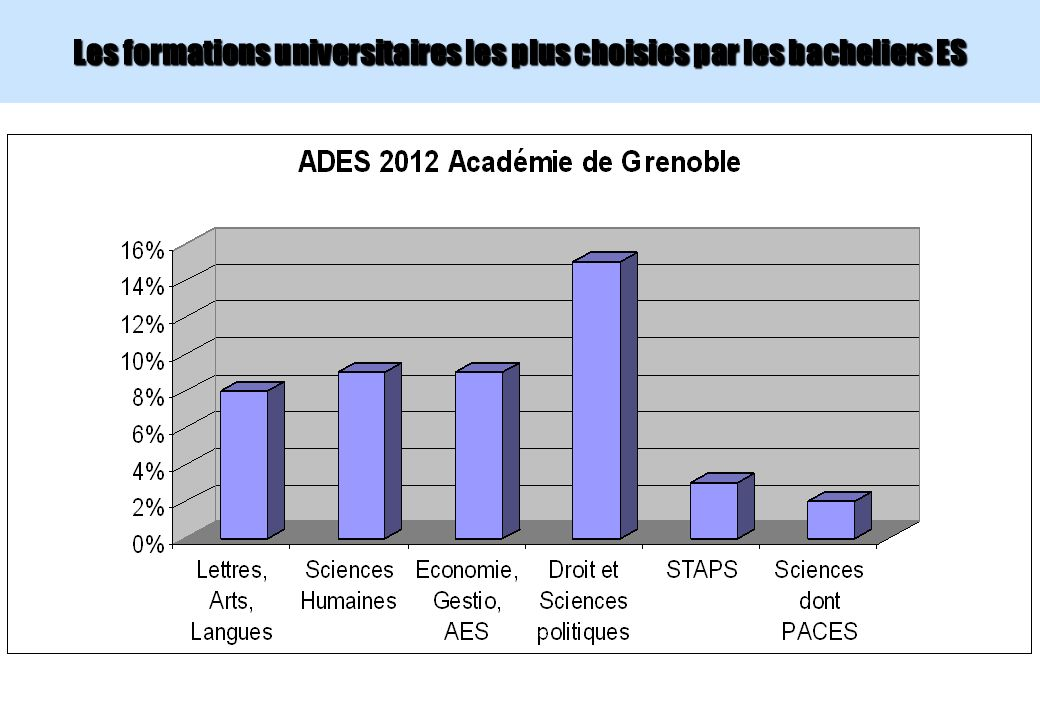 Les formations universitaires les plus choisies par les bacheliers ES