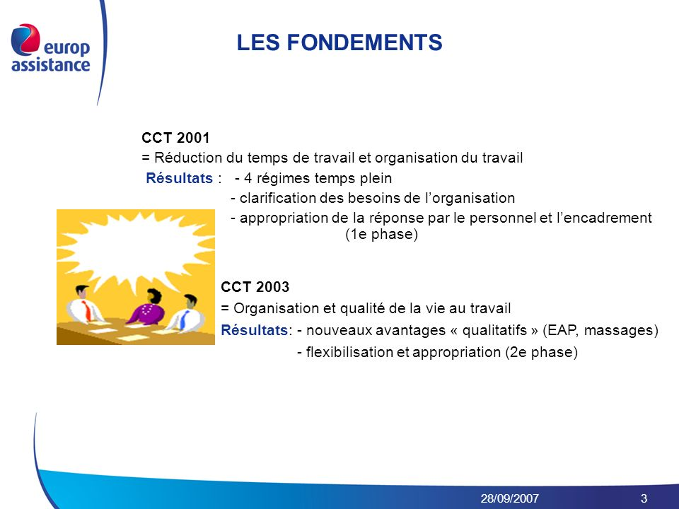 28/09/20073 CCT 2001 = Réduction du temps de travail et organisation du travail Résultats : - 4 régimes temps plein - clarification des besoins de lorganisation - appropriation de la réponse par le personnel et lencadrement (1e phase) LES FONDEMENTS CCT 2003 = Organisation et qualité de la vie au travail Résultats: - nouveaux avantages « qualitatifs » (EAP, massages) - flexibilisation et appropriation (2e phase)