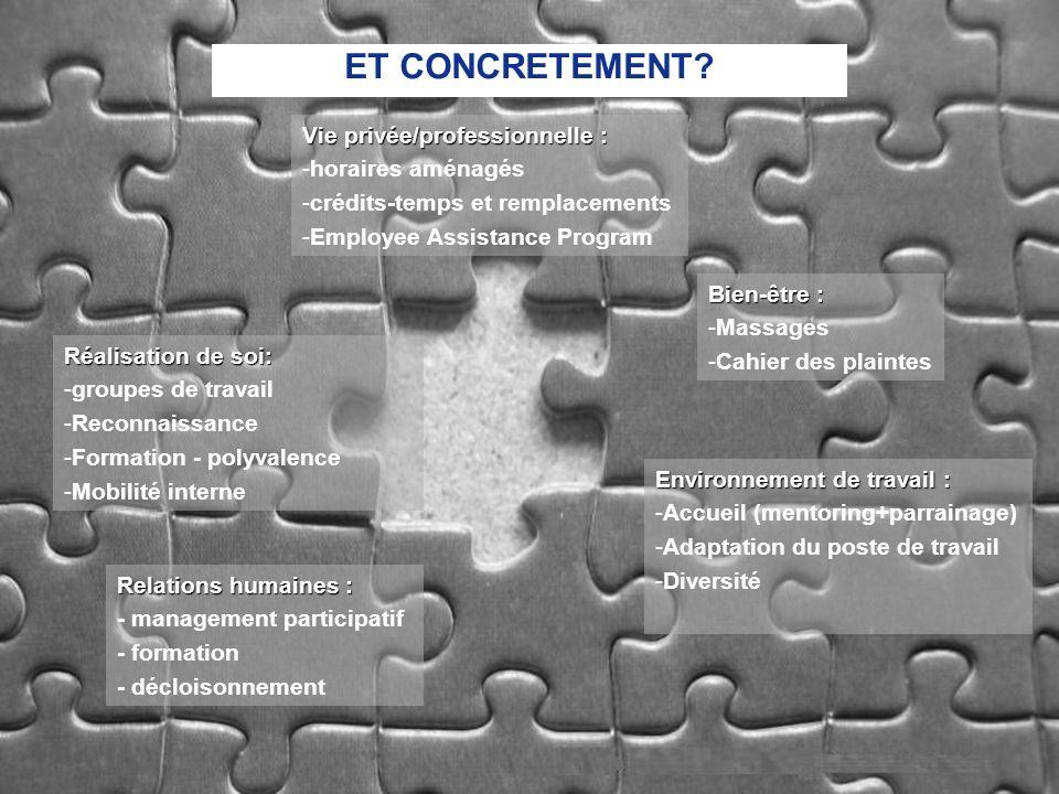 28/09/20075 Bien-être : -Massages -Cahier des plaintes Réalisation de soi: -groupes de travail -Reconnaissance -Formation - polyvalence -Mobilité inte