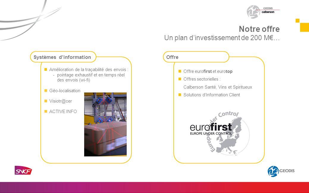 Amélioration de la traçabilité des envois : -pointage exhaustif et en temps réel des envois (wi-fi) Géo-localisation Visiotr@cer ACTIVE INFO Offre eur