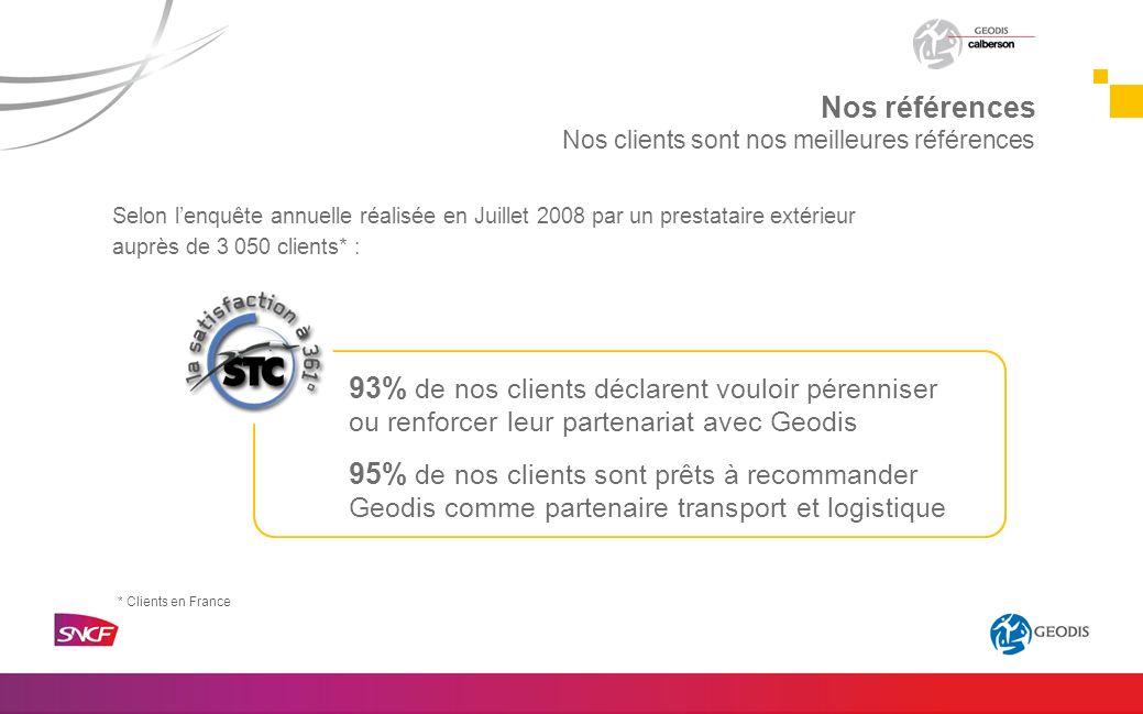 * Clients en France Selon lenquête annuelle réalisée en Juillet 2008 par un prestataire extérieur auprès de 3 050 clients* : 93% de nos clients déclar