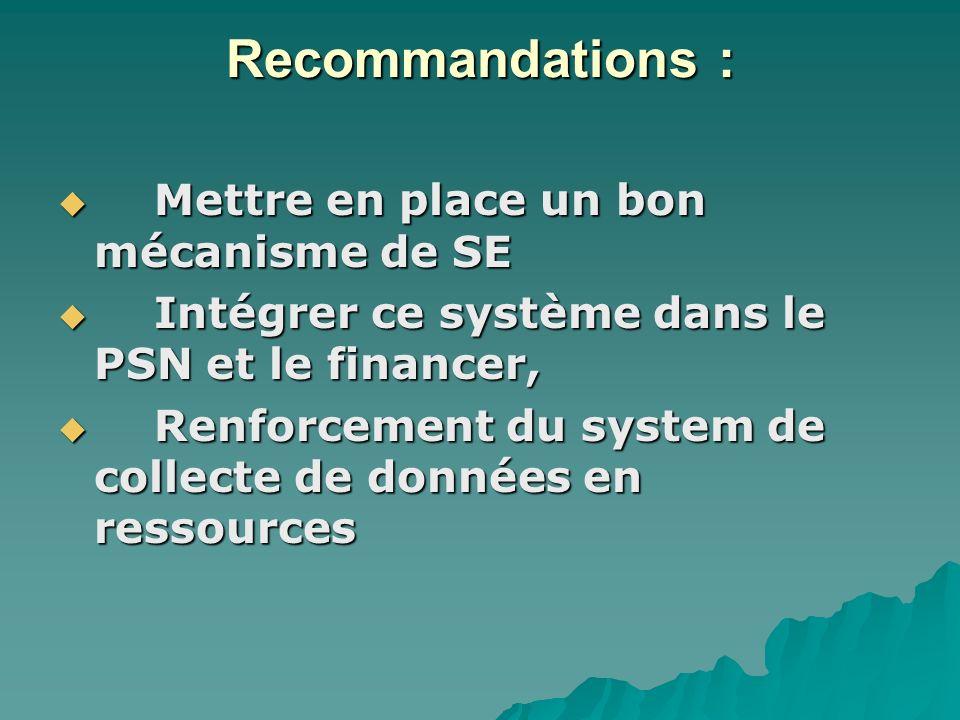 Recommandations : Mettre en place un bon mécanisme de SE Mettre en place un bon mécanisme de SE Intégrer ce système dans le PSN et le financer, Intégrer ce système dans le PSN et le financer, Renforcement du system de collecte de données en ressources Renforcement du system de collecte de données en ressources