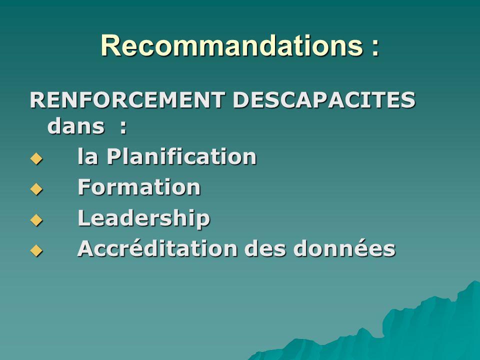 Recommandations : RENFORCEMENT DESCAPACITES dans : la Planification la Planification Formation Formation Leadership Leadership Accréditation des données Accréditation des données