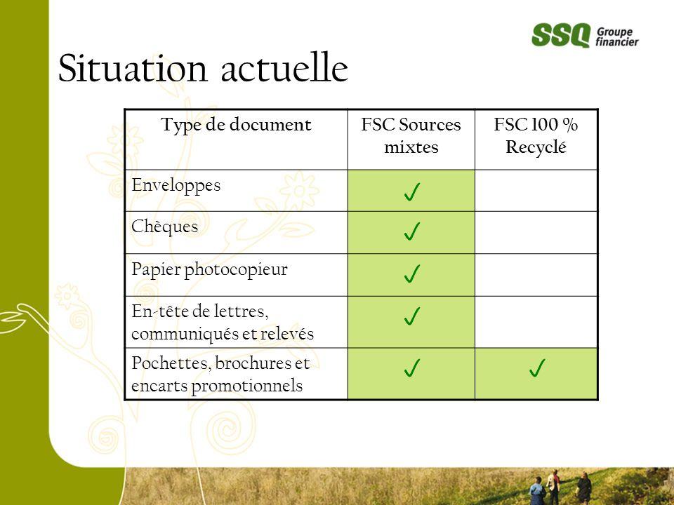 Situation actuelle Type de documentFSC Sources mixtes FSC 100 % Recyclé Enveloppes Chèques Papier photocopieur En-tête de lettres, communiqués et rele