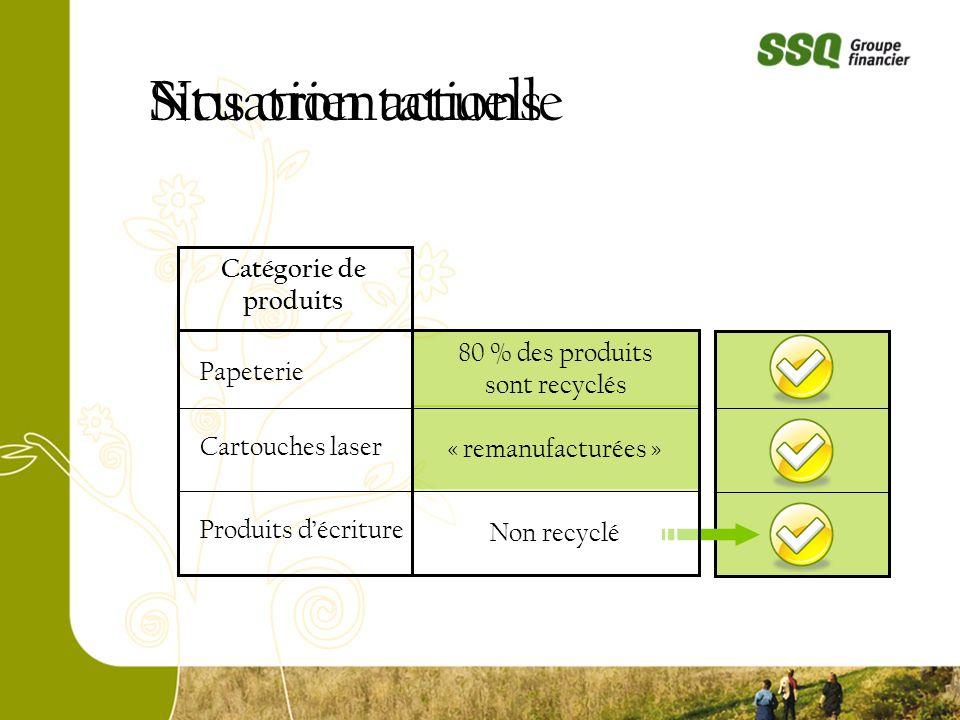Situation actuelleNos orientations Papeterie Cartouches laser Produits décriture Catégorie de produits 80 % des produits sont recyclés « remanufacturées » Non recyclé