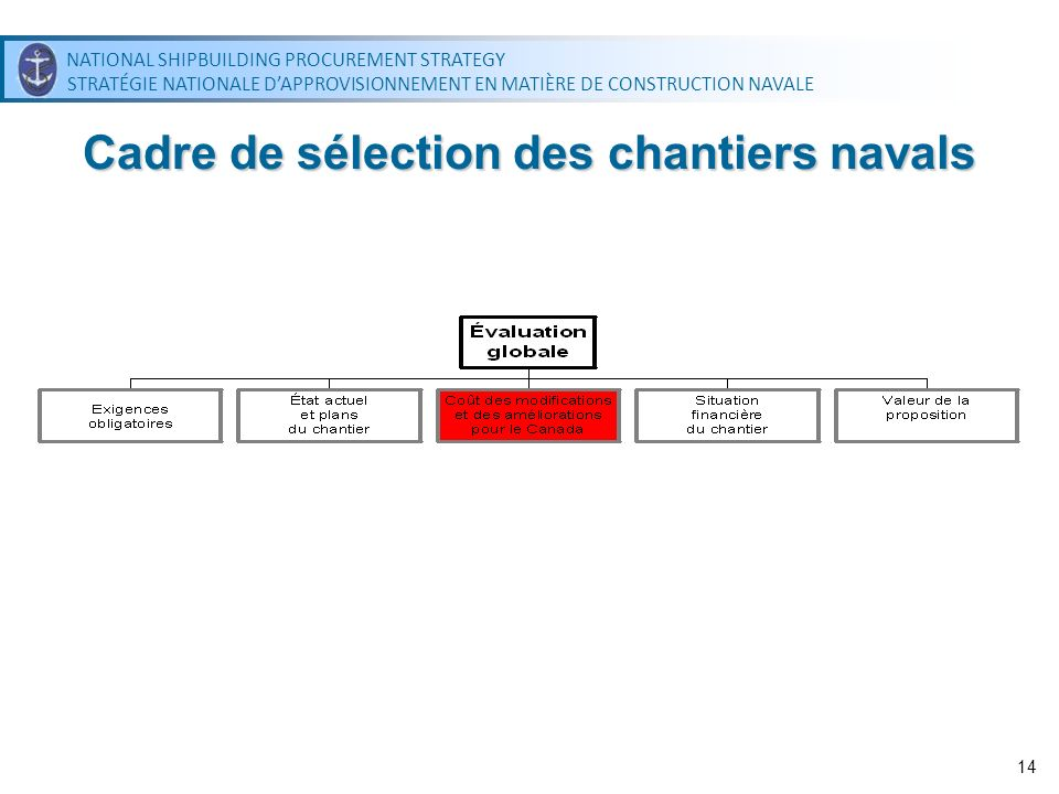 NATIONAL SHIPBUILDING PROCUREMENT STRATEGY STRATÉGIE NATIONALE DAPPROVISIONNEMENT EN MATIÈRE DE CONSTRUCTION NAVALE NATIONAL SHIPBUILDING PROCUREMENT STRATEGY STRATÉGIE NATIONALE DAPPROVISIONNEMENT EN MATIÈRE DE CONSTRUCTION NAVALE 14 Cadre de sélection des chantiers navals
