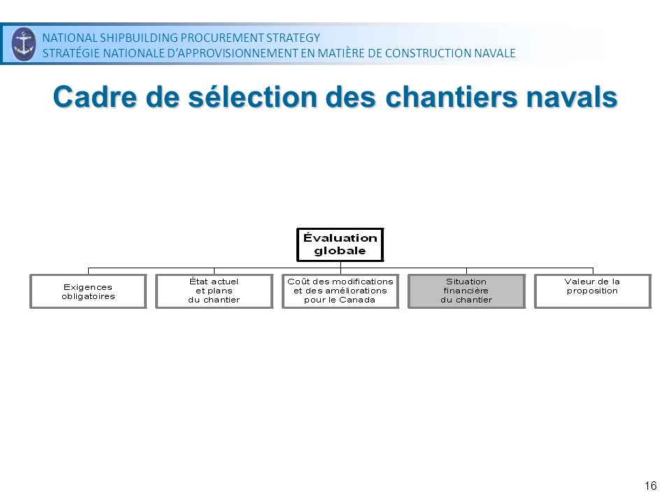 NATIONAL SHIPBUILDING PROCUREMENT STRATEGY STRATÉGIE NATIONALE DAPPROVISIONNEMENT EN MATIÈRE DE CONSTRUCTION NAVALE NATIONAL SHIPBUILDING PROCUREMENT STRATEGY STRATÉGIE NATIONALE DAPPROVISIONNEMENT EN MATIÈRE DE CONSTRUCTION NAVALE 16 Cadre de sélection des chantiers navals