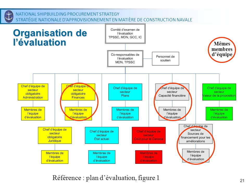 NATIONAL SHIPBUILDING PROCUREMENT STRATEGY STRATÉGIE NATIONALE DAPPROVISIONNEMENT EN MATIÈRE DE CONSTRUCTION NAVALE NATIONAL SHIPBUILDING PROCUREMENT STRATEGY STRATÉGIE NATIONALE DAPPROVISIONNEMENT EN MATIÈRE DE CONSTRUCTION NAVALE 21 Organisation de lévaluation Référence : plan dévaluation, figure 1 Mêmes membres déquipe