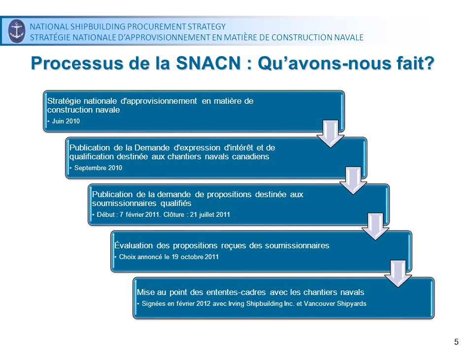 NATIONAL SHIPBUILDING PROCUREMENT STRATEGY STRATÉGIE NATIONALE DAPPROVISIONNEMENT EN MATIÈRE DE CONSTRUCTION NAVALE NATIONAL SHIPBUILDING PROCUREMENT STRATEGY STRATÉGIE NATIONALE DAPPROVISIONNEMENT EN MATIÈRE DE CONSTRUCTION NAVALE 55 Processus de la SNACN : Quavons-nous fait.