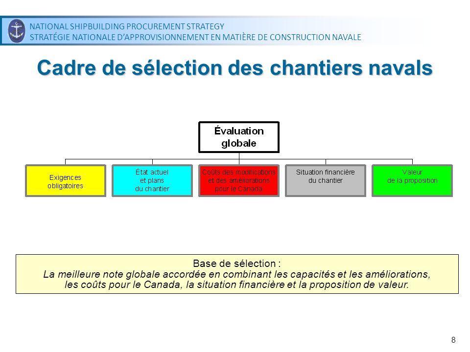 NATIONAL SHIPBUILDING PROCUREMENT STRATEGY STRATÉGIE NATIONALE DAPPROVISIONNEMENT EN MATIÈRE DE CONSTRUCTION NAVALE NATIONAL SHIPBUILDING PROCUREMENT STRATEGY STRATÉGIE NATIONALE DAPPROVISIONNEMENT EN MATIÈRE DE CONSTRUCTION NAVALE 19 Proposition de valeur La proposition de valeur tient compte davantages socioéconomiques plus vastes Le Canada a relevé, dans la portion obligatoire du cadre de sélection des chantiers navals, un niveau dengagement minimal de 0,5 % de la valeur du contrat pour ce qui est des investissements de la proposition de valeur Au moment de la négociation du contrat, les responsables des chantiers navals soumettront un plan dinvestissement dans lequel seront définies les activités dinvestissement proposées pour remplir les engagements liés à la proposition de valeur pour chaque projet, en fonction des principaux domaines prioritaires
