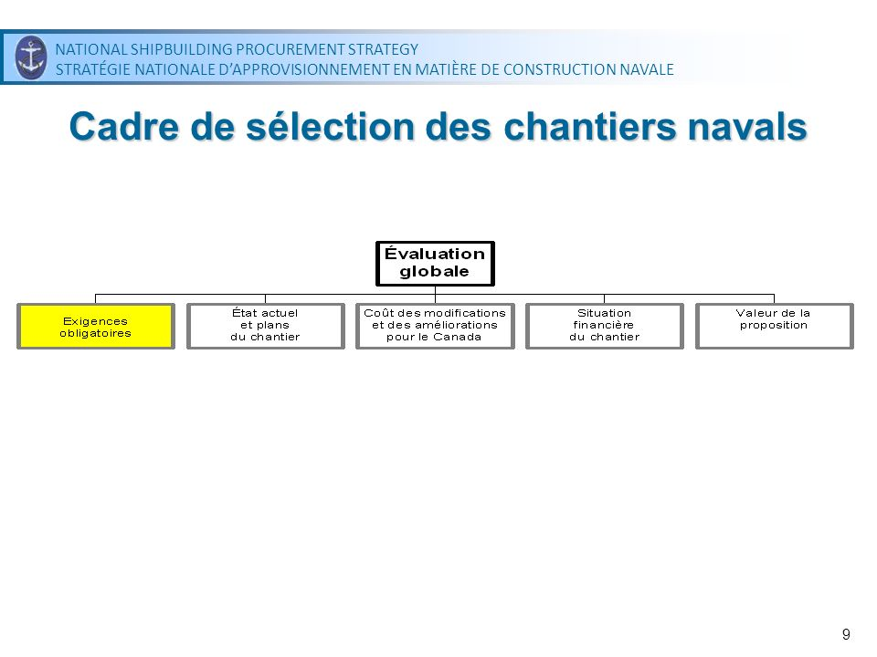 NATIONAL SHIPBUILDING PROCUREMENT STRATEGY STRATÉGIE NATIONALE DAPPROVISIONNEMENT EN MATIÈRE DE CONSTRUCTION NAVALE NATIONAL SHIPBUILDING PROCUREMENT STRATEGY STRATÉGIE NATIONALE DAPPROVISIONNEMENT EN MATIÈRE DE CONSTRUCTION NAVALE 9 Cadre de sélection des chantiers navals