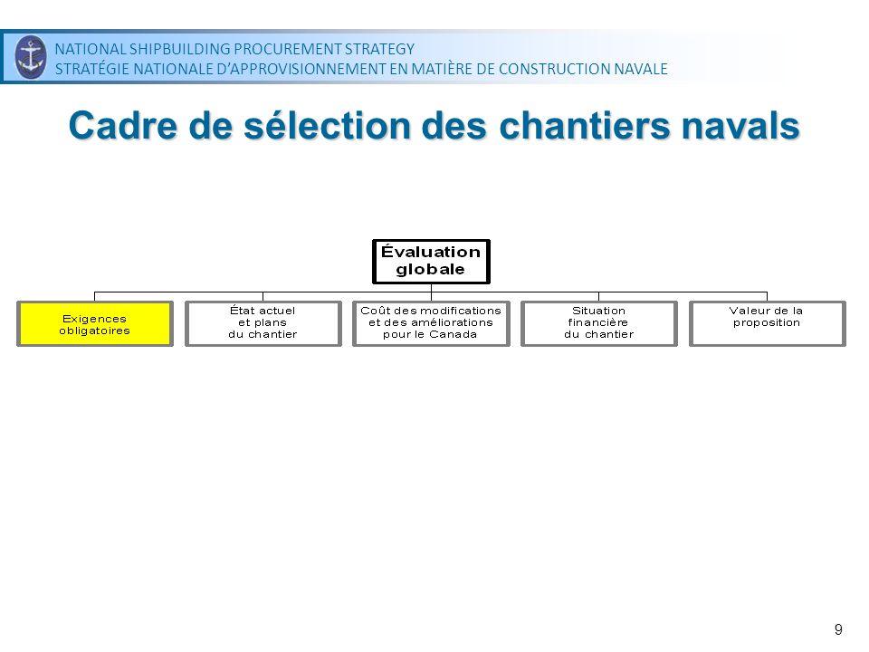 NATIONAL SHIPBUILDING PROCUREMENT STRATEGY STRATÉGIE NATIONALE DAPPROVISIONNEMENT EN MATIÈRE DE CONSTRUCTION NAVALE NATIONAL SHIPBUILDING PROCUREMENT STRATEGY STRATÉGIE NATIONALE DAPPROVISIONNEMENT EN MATIÈRE DE CONSTRUCTION NAVALE 10 Exigences obligatoires Exigences obligatoires regroupées en quatre volets : Adjoint –Exigences courantes de Travaux publics et Services gouvernementaux Canada –Respect continu des critères de préqualification utilisés pour présélectionner les cinq chantiers navals –Exigences relatives aux retombées industrielles et régionales (100 %) Juridique –Aspect concernant lentité qui soumet la proposition Financier –Normes habituelles minimales concernant la capacité financière, selon les pratiques de lindustrie –Le soumissionnaire ne peut être assujetti à la Loi sur les arrangements avec les créanciers des compagnies ni être insolvable