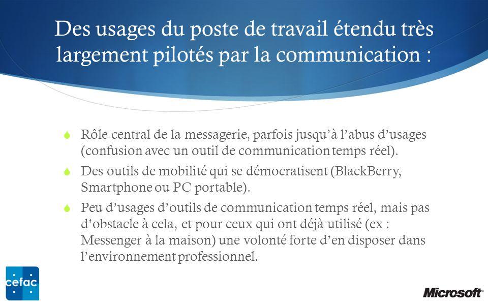 Des usages du poste de travail étendu très largement pilotés par la communication : Rôle central de la messagerie, parfois jusquà labus dusages (confusion avec un outil de communication temps réel).