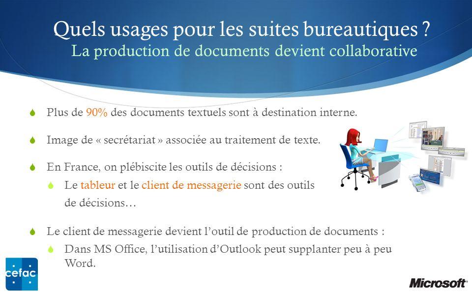 Quels usages pour les suites bureautiques ? La production de documents devient collaborative Plus de 90% des documents textuels sont à destination int