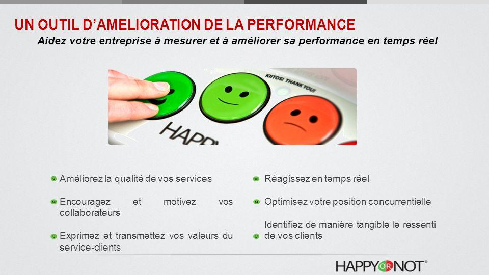 Améliorez la qualité de vos services Encouragez et motivez vos collaborateurs Exprimez et transmettez vos valeurs du service-clients Réagissez en temps réel Optimisez votre position concurrentielle Identifiez de manière tangible le ressenti de vos clients UN OUTIL DAMELIORATION DE LA PERFORMANCE Aidez votre entreprise à mesurer et à améliorer sa performance en temps réel