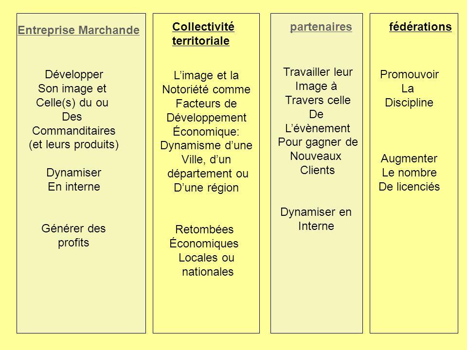 Entreprise Marchande Collectivité territoriale partenairesfédérations Promouvoir La Discipline Augmenter Le nombre De licenciés Travailler leur Image