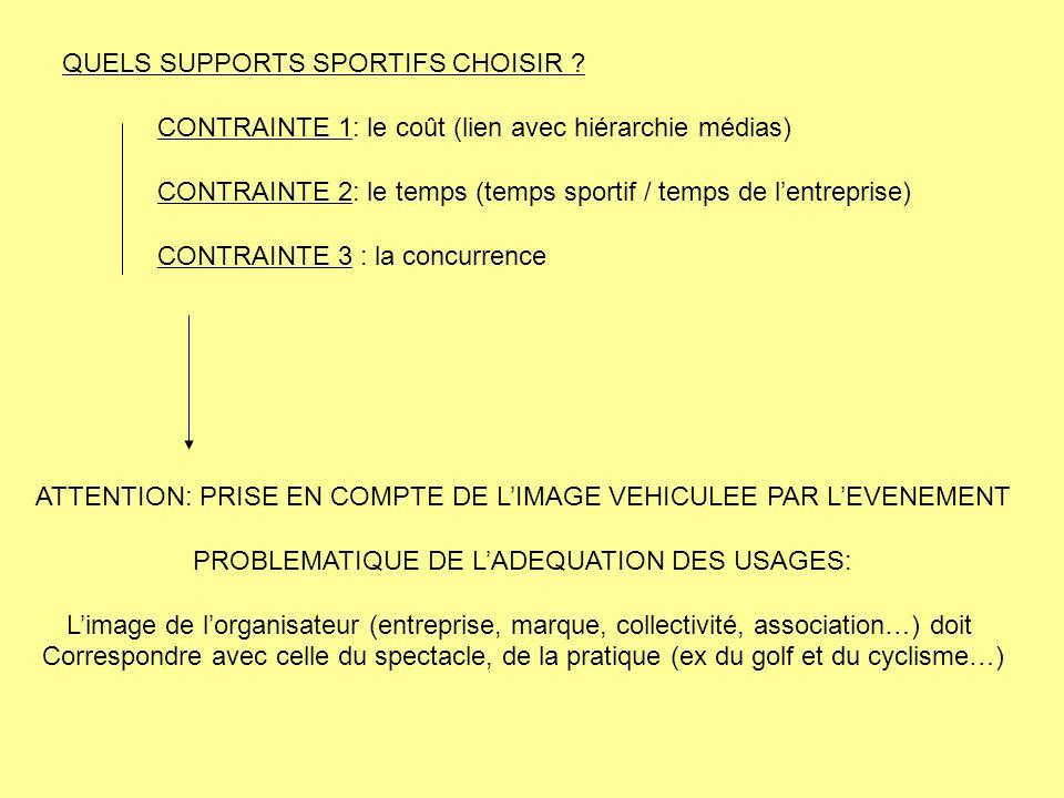 QUELS SUPPORTS SPORTIFS CHOISIR ? CONTRAINTE 1: le coût (lien avec hiérarchie médias) CONTRAINTE 2: le temps (temps sportif / temps de lentreprise) CO