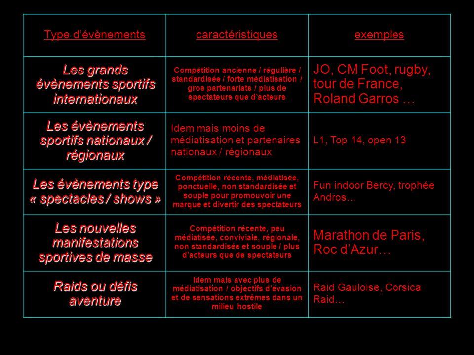Type dévènementscaractéristiquesexemples Les grands évènements sportifs internationaux Compétition ancienne / régulière / standardisée / forte médiati