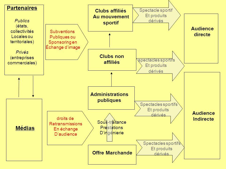 Partenaires Publics (états, collectivités Locales ou territoriales) Privés (entreprises commerciales) Médias Subventions Publiques ou Sponsoring en Éc