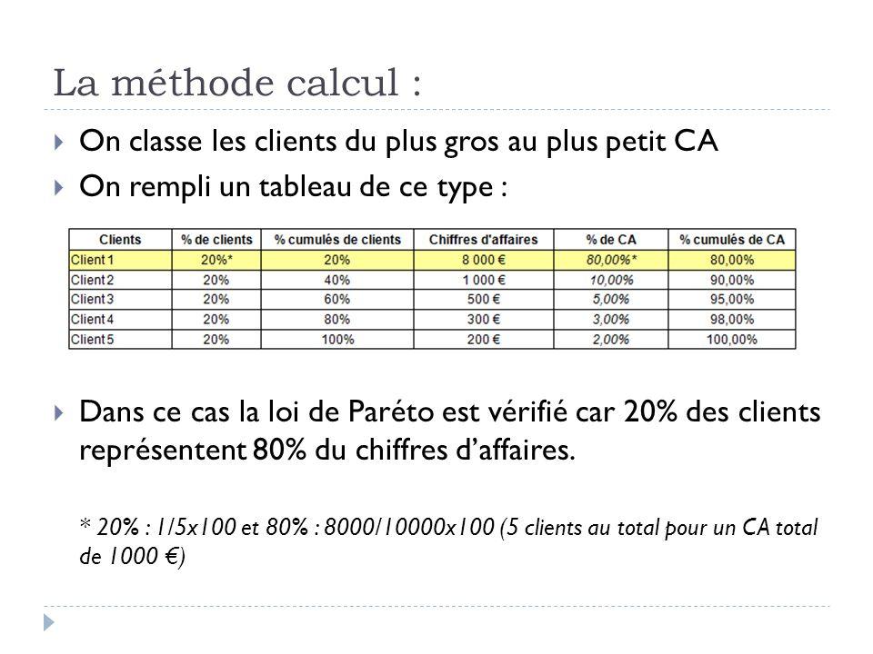 La méthode calcul : On classe les clients du plus gros au plus petit CA On rempli un tableau de ce type : Dans ce cas la loi de Paréto est vérifié car