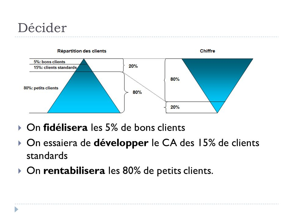 Décider On fidélisera les 5% de bons clients On essaiera de développer le CA des 15% de clients standards On rentabilisera les 80% de petits clients.