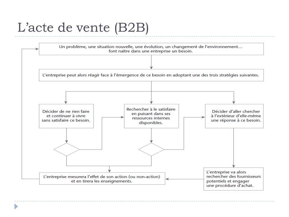 LE CADRE GÉNÉRAL DE LACTE DE VENTE B2B B2C B2A B and B to C Mais aussi C2C ou CtoB
