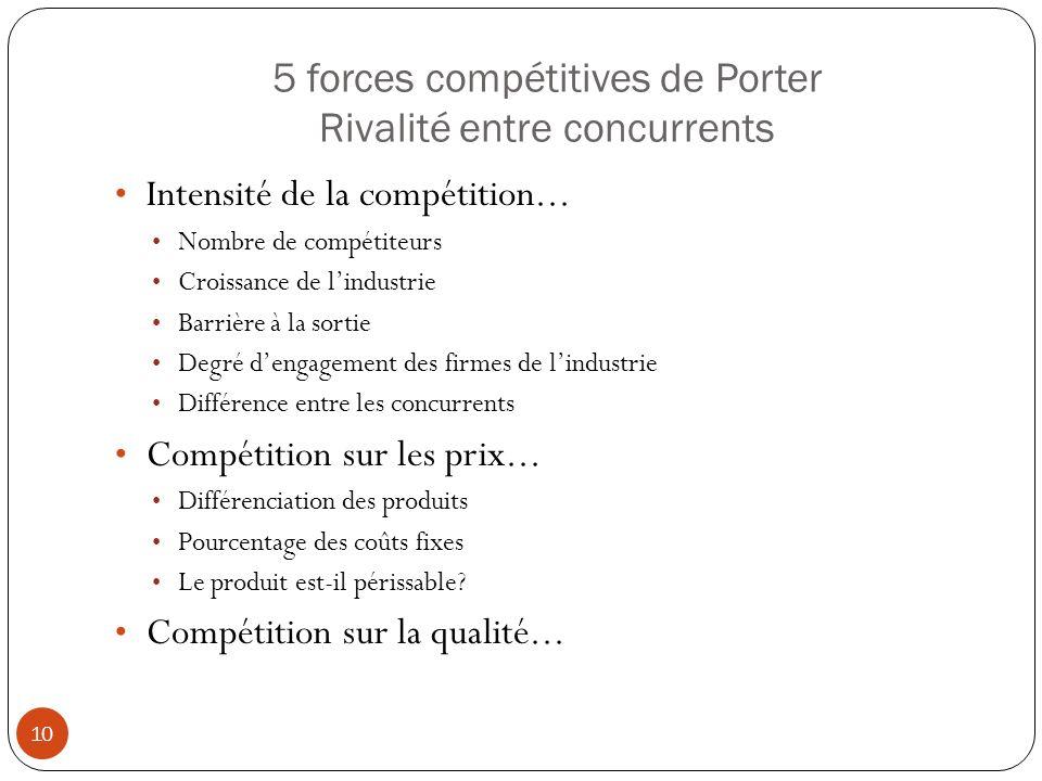 5 forces compétitives de Porter Rivalité entre concurrents 10 Intensité de la compétition... Nombre de compétiteurs Croissance de lindustrie Barrière