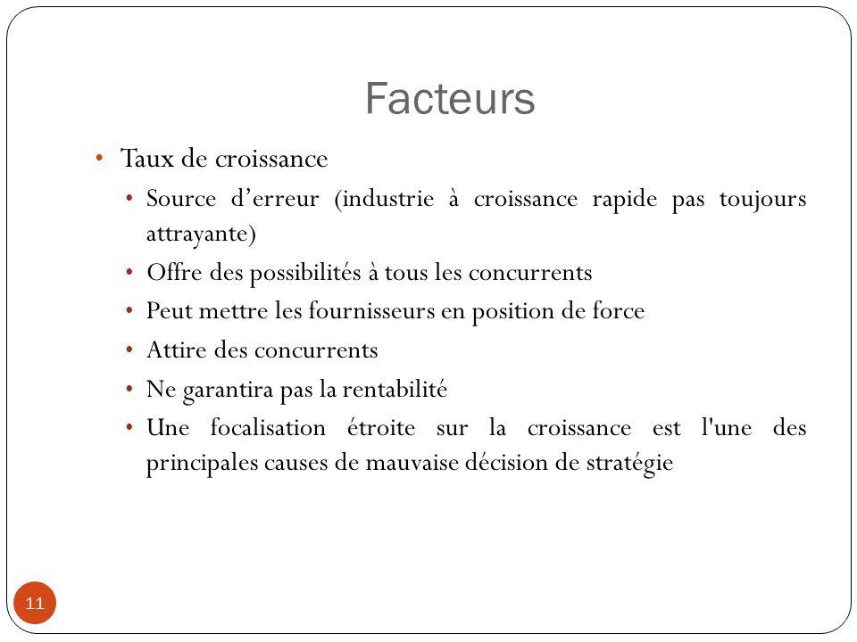 Facteurs 11 Taux de croissance Source derreur (industrie à croissance rapide pas toujours attrayante) Offre des possibilités à tous les concurrents Pe