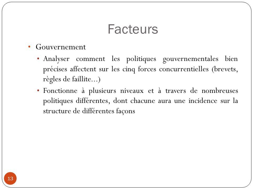 Facteurs 13 Gouvernement Analyser comment les politiques gouvernementales bien précises affectent sur les cinq forces concurrentielles (brevets, règle