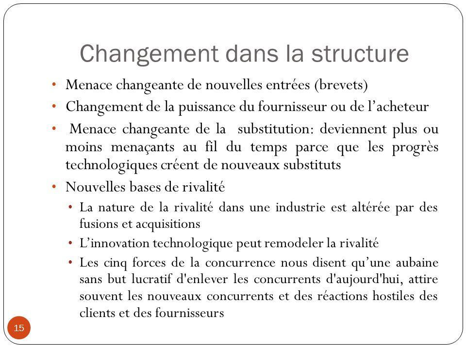 Changement dans la structure 15 Menace changeante de nouvelles entrées (brevets) Changement de la puissance du fournisseur ou de lacheteur Menace chan