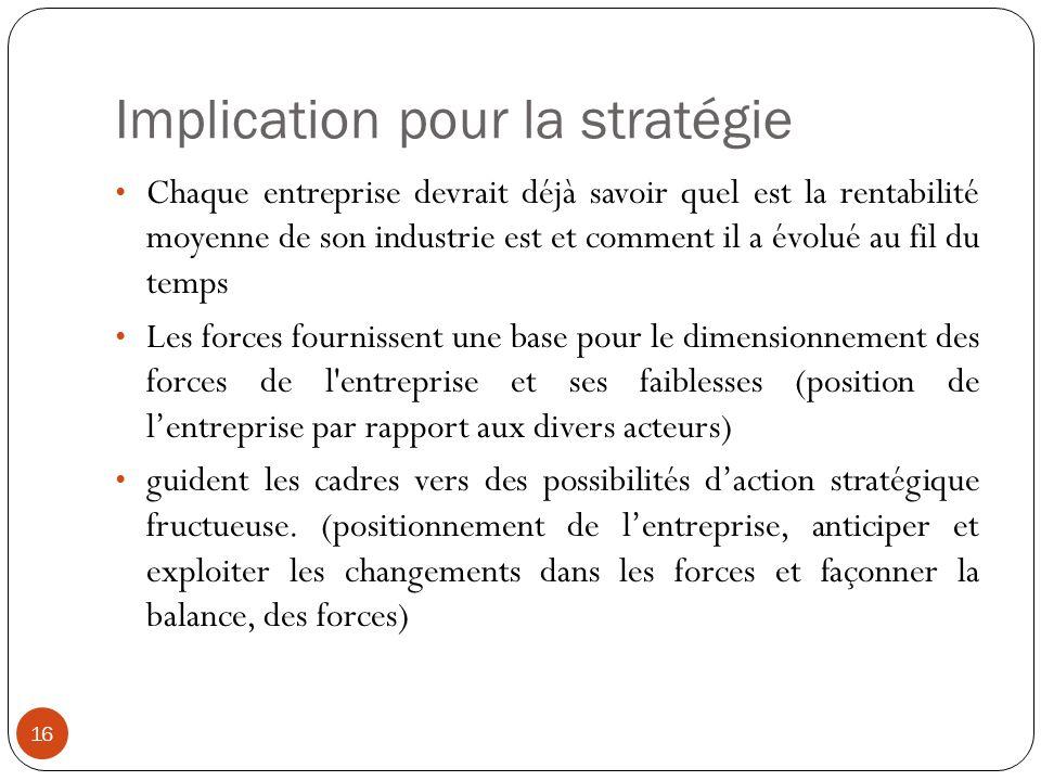 Implication pour la stratégie 16 Chaque entreprise devrait déjà savoir quel est la rentabilité moyenne de son industrie est et comment il a évolué au