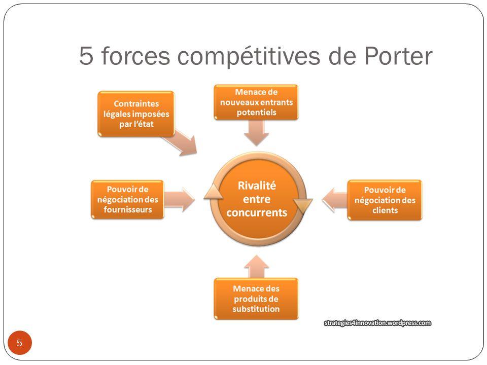 5 forces compétitives de Porter 5