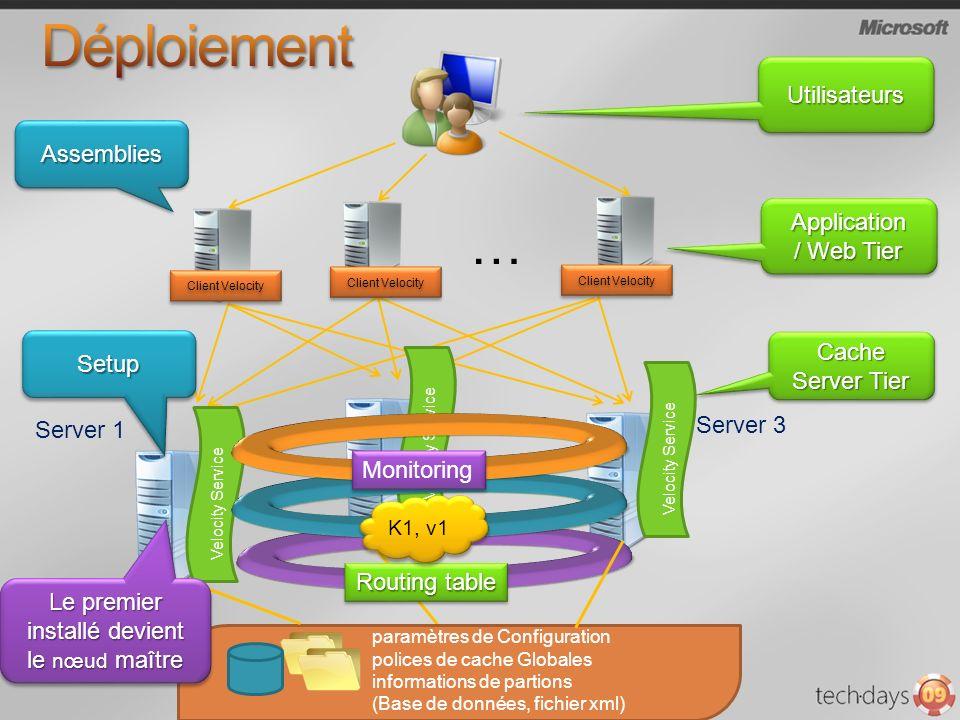 … Server 1 Server 2 Server 3 Application / Web Tier Application Cache Server Tier paramètres de Configuration polices de cache Globales informations de partions (Base de données, fichier xml) Velocity Service Client Velocity UtilisateursUtilisateurs Velocity Service AssembliesAssemblies SetupSetup Routing table K1, v1 Monitoring Le premier installé devient le nœud maître