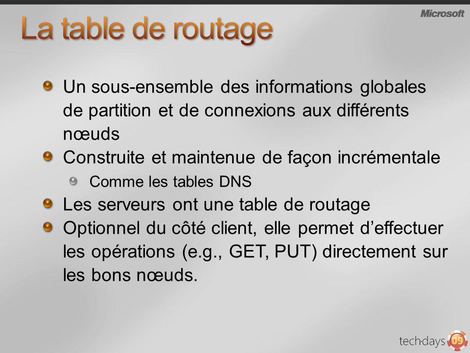 Un sous-ensemble des informations globales de partition et de connexions aux différents nœuds Construite et maintenue de façon incrémentale Comme les tables DNS Les serveurs ont une table de routage Optionnel du côté client, elle permet deffectuer les opérations (e.g., GET, PUT) directement sur les bons nœuds.