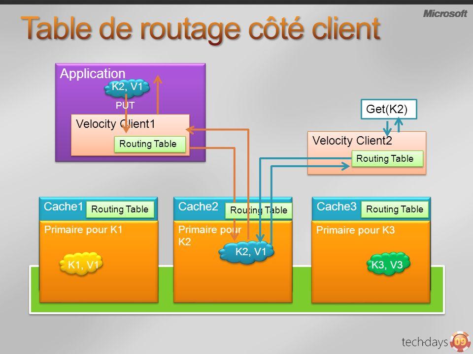 Application Cache2 Cache1 Primaire pour K2 K2, V1 Primaire pour K1 K1, V1 Cache3 Primaire pour K3 K3, V3 Velocity Client2 Get(K2) Routing Table K2, V1 Velocity Client1 Routing Table PUT Routing Table