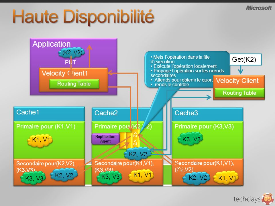 Application (K2, V2) Cache2 Cache1 Cache3 Primaire pour(K2,V2) Primaire pour (K1,V1) Primaire pour (K3,V3) K3, V3 Velocity Client1 Routing Table K2, V