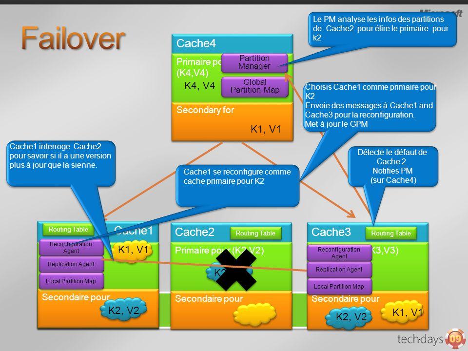 Cache4 Primaire pour (K4,V4) Primaire pour (K4,V4) K4, V4 Secondary for K1, V1 Partition Manager Global Partition Map Cache2 Cache1 Cache3 Primaire pour (K2,V2) Primaire pour(K3,V3) Routing Table Secondaire pour K2, V2 K1, V1 Secondaire pour K2, V2 Replication Agent Reconfiguration Agent Reconfiguration Agent Local Partition Map Routing Table Replication Agent Reconfiguration Agent Reconfiguration Agent Local Partition Map Détecte le défaut de Cache 2.