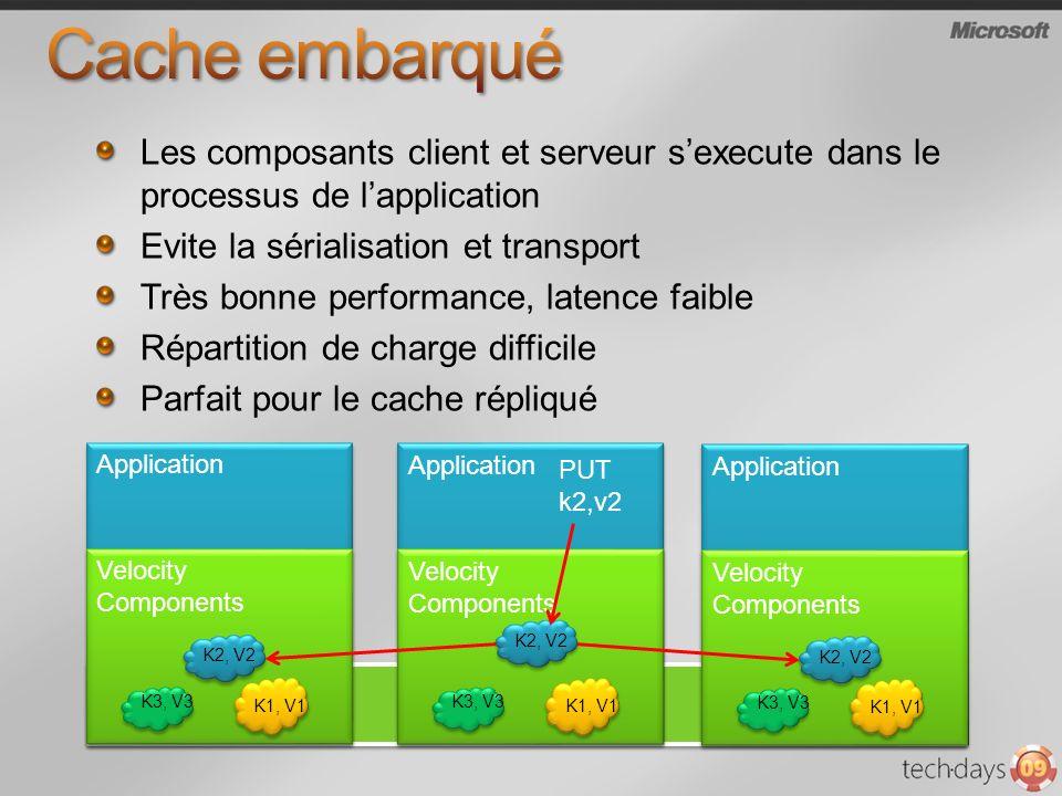 Application Les composants client et serveur sexecute dans le processus de lapplication Evite la sérialisation et transport Très bonne performance, latence faible Répartition de charge difficile Parfait pour le cache répliqué Velocity Components K3, V3 K1, V1 K2, V2 Application Velocity Components K3, V3 K1, V1 K2, V2 Application Velocity Components K3, V3 K1, V1 K2, V2 PUT k2,v2