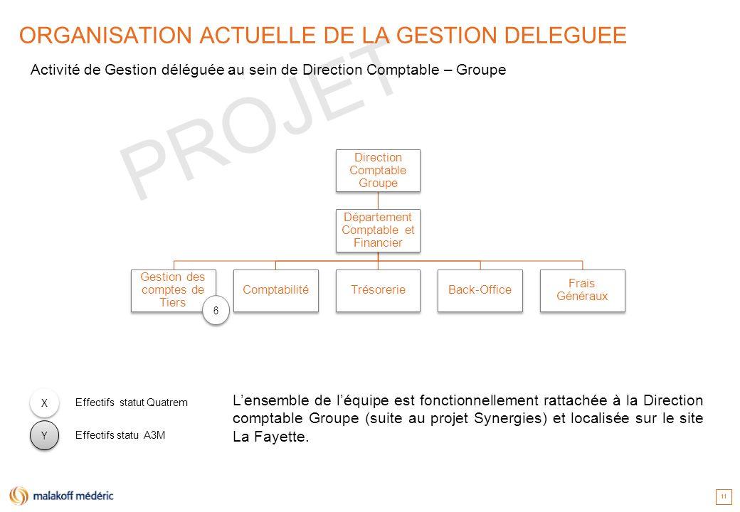 PROJET 11 ORGANISATION ACTUELLE DE LA GESTION DELEGUEE Direction Comptable Groupe Département Comptable et Financier Frais Généraux Back-OfficeTrésore